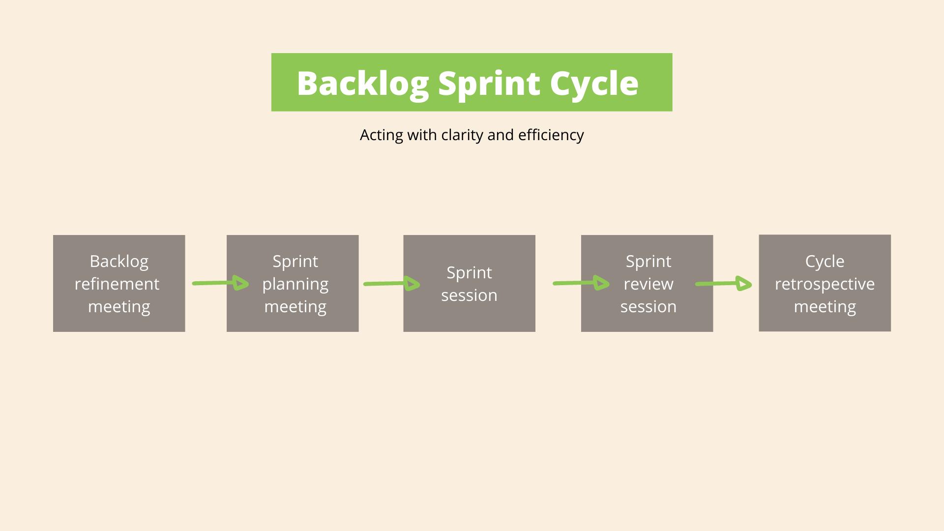 Product backlog sprints